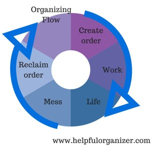 Chart of Organizng Flow